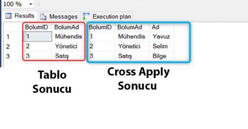 SQL Server'da Cross Apply Kullanımı
