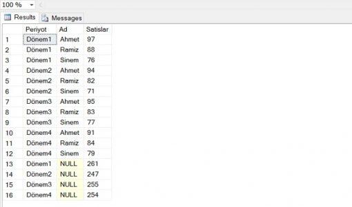 SQL Server'da WITH ROLLUP ve WITH CUBE Arasındaki Fark
